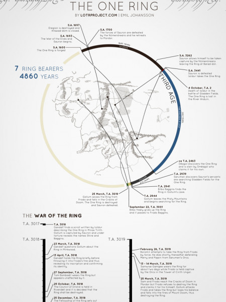 Timeline of the One Ring Infographic
