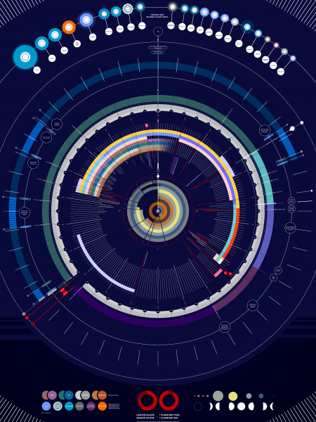 Timeline of the Universe Infographic