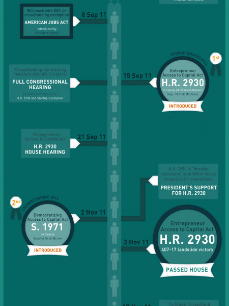 TIMELINE OF THE US CROWDFUNDING BILLS Infographic