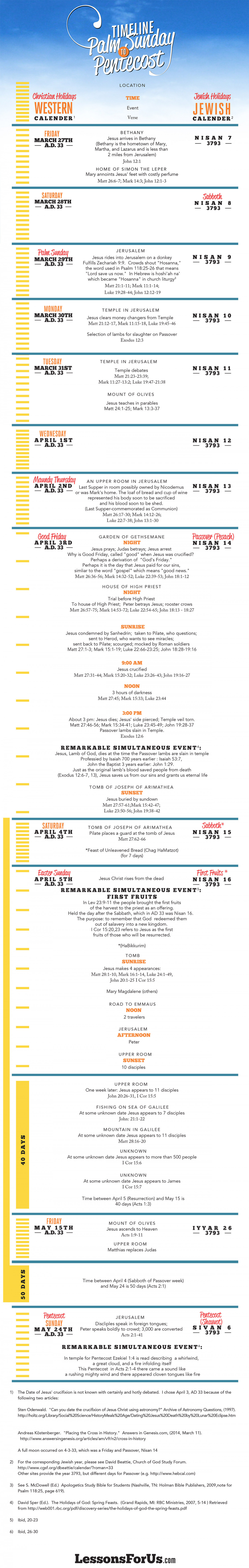 Timeline: Palm Sunday to Pentecost Infographic