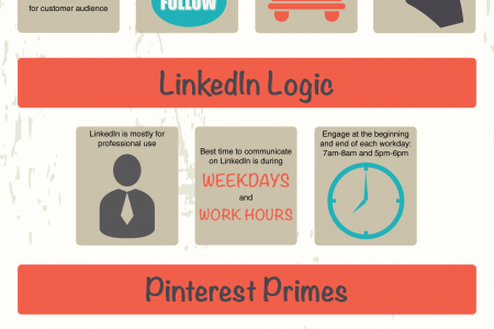 Timing is Everything: How to Optimize Social Media to Your Advantage Infographic