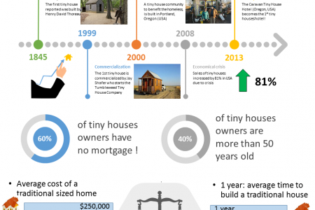 Tiny houses facts Infographic