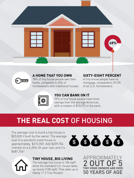 Tiny Houses Infographic Infographic