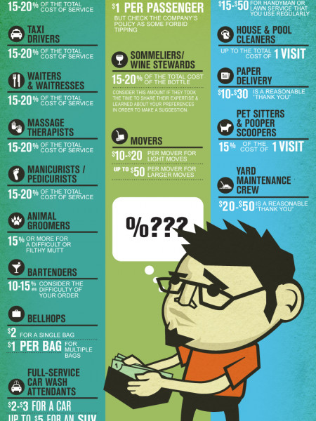 Tipping Guide Infographic