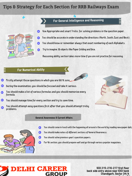 Tips & Strategy for each section for RRB Railways Exam: Infographic