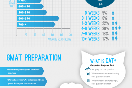 Tips and free resources to beat the GMAT! Infographic