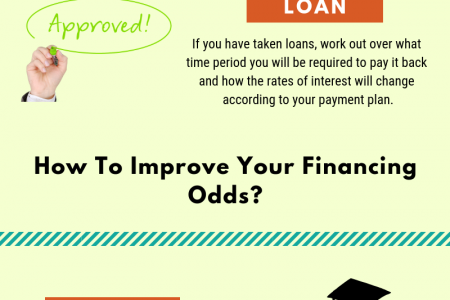 Tips for Financing a Franchise Infographic