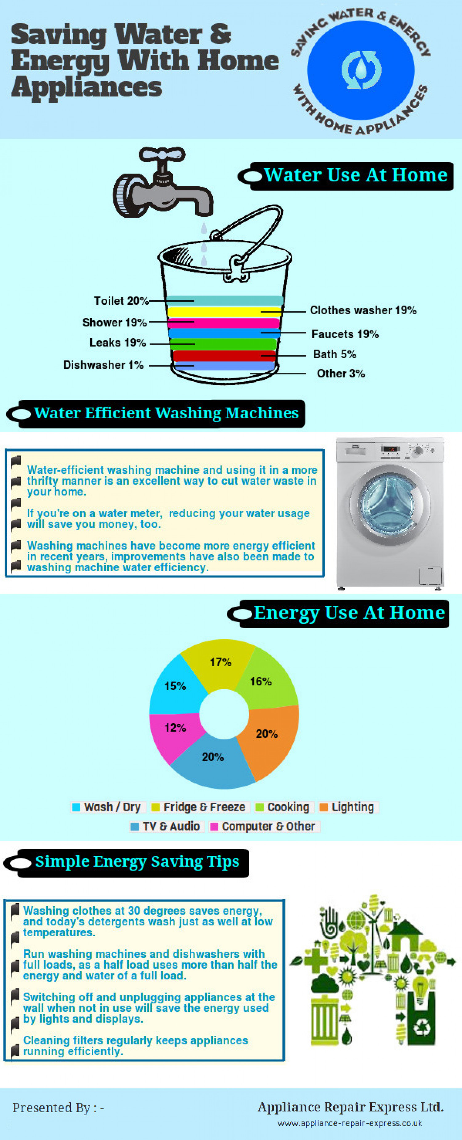 Tips for saving water energy with home appliances for How to conserve water at home
