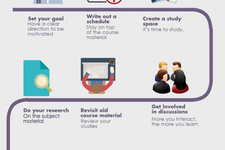 Tips for Successful Online Learning Infographic