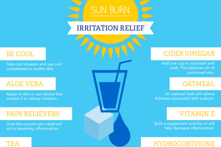 How to Relief from Sunburn? Infographic