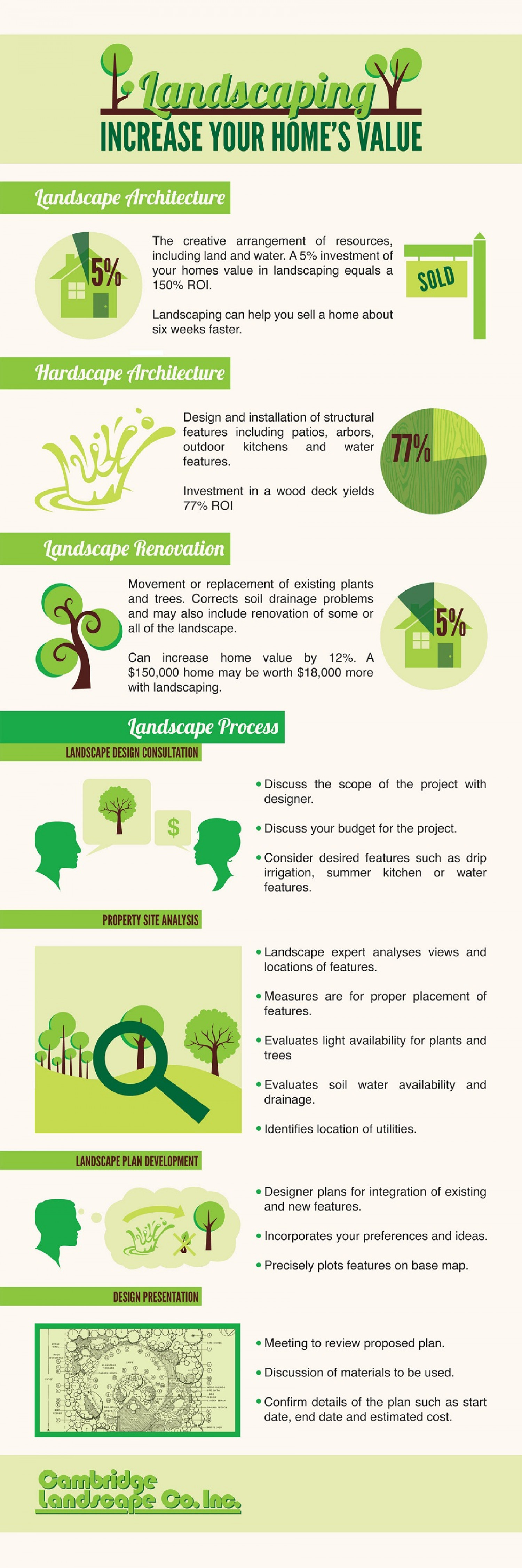 Tips On Hiring A Professional Landscape Designer | Visual.ly
