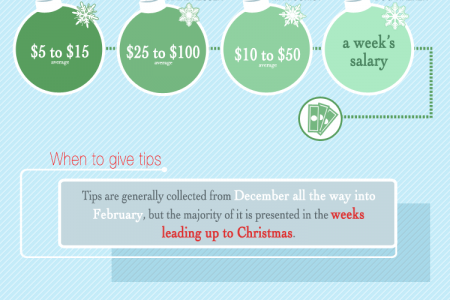 Tips on Holiday Tipping Infographic