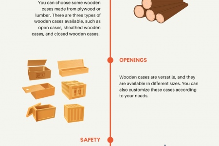 Tips to Choose the Wooden Packing Cases Infographic