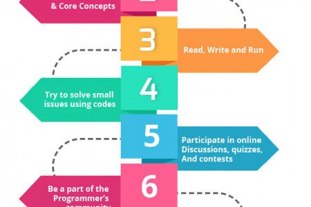 Tips to Improve Problem-Solving Skills in Programming Infographic