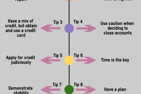 Tips to increase your credit score @ Letzbank Infographic