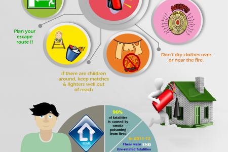 Tips To Prevent Fire Accidents In Home Infographic