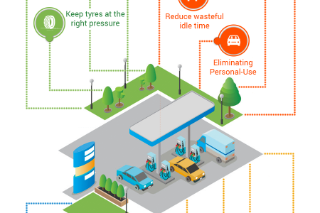 Tips to Reduce Fuel Consumption in Fleet Management Infographic