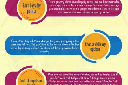 Tips To Save Money On Online Grocery Shopping Infographic