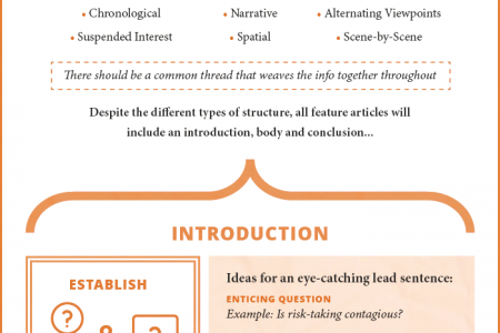 Tips To Write Featured Article Infographic