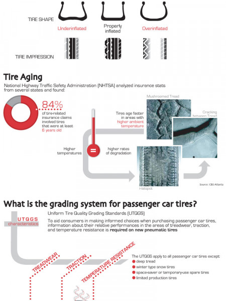 Tire Maintenance Infographic