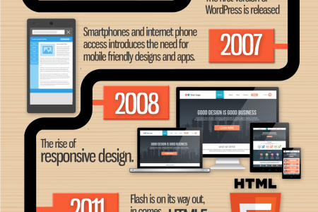Tired of the constant WordPress updates? Infographic