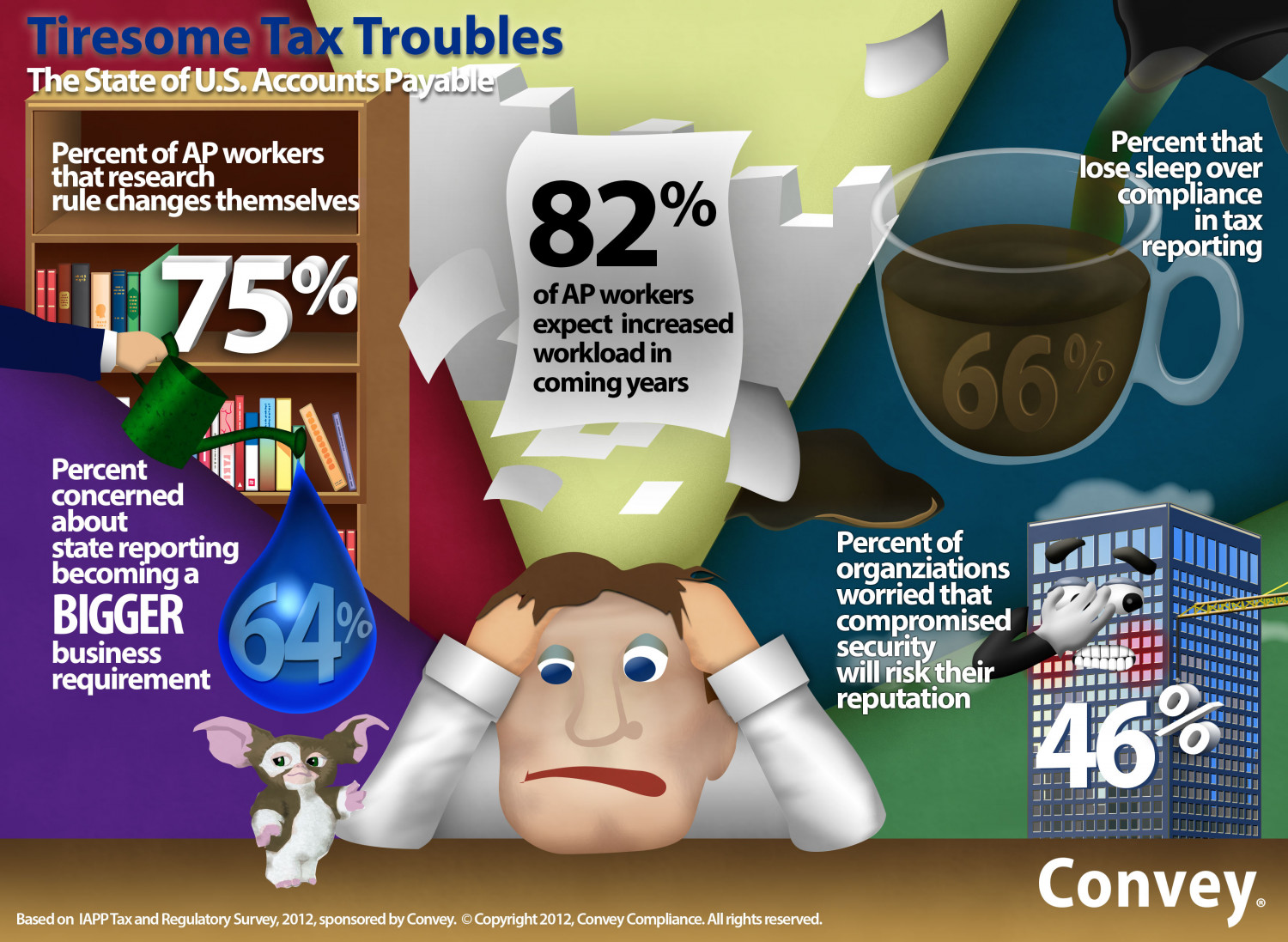 Tiresome Tax Troubles Infographic Infographic