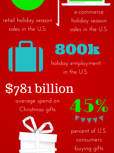 Tis the Season to Shop Infographic: A Holiday Spending Overview Infographic