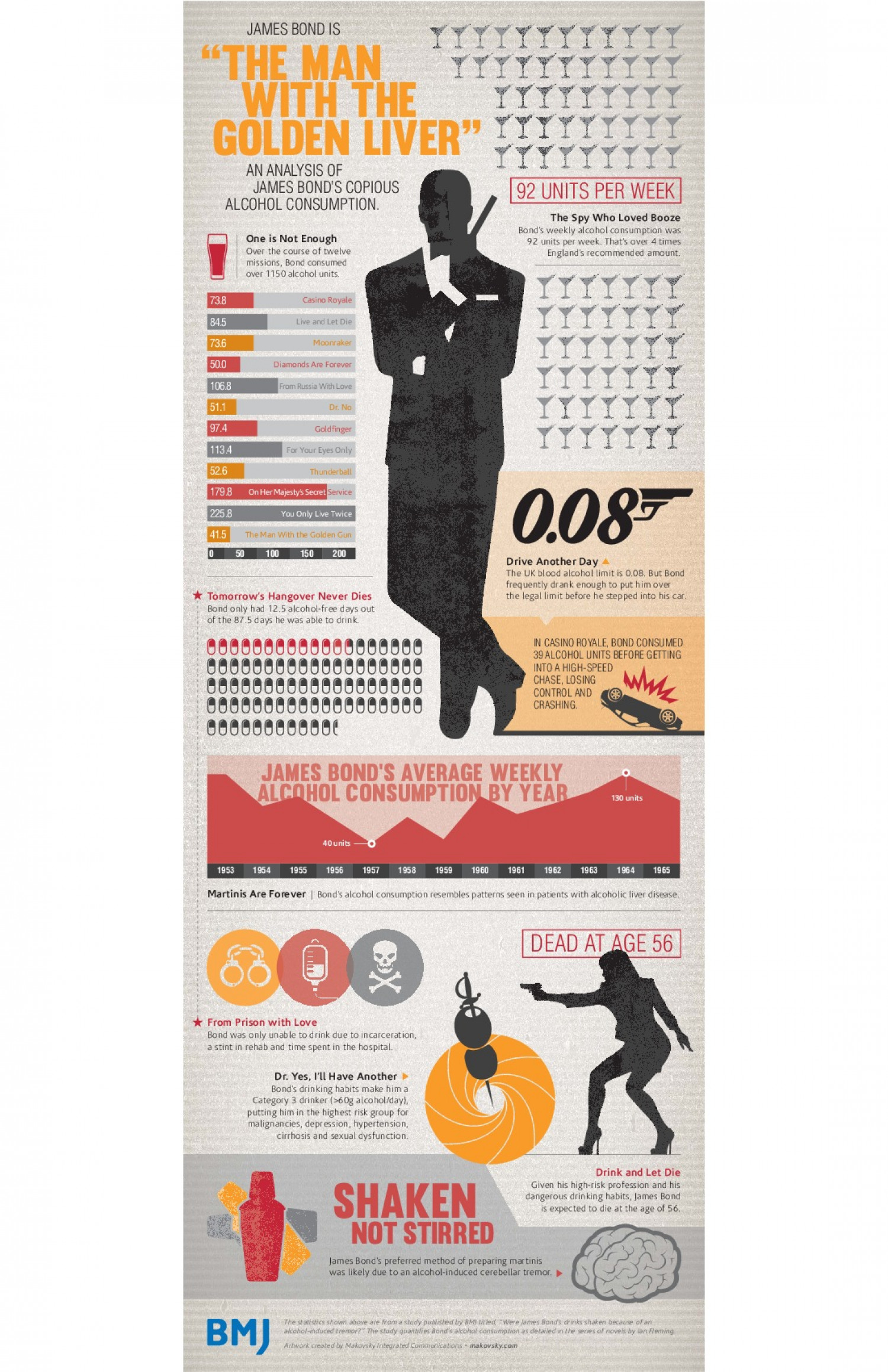 Title: The Man With the Golden Liver Infographic