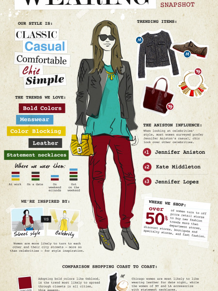 T.J.Maxx and Marshalls reveal how women are really wearing fall trends Infographic