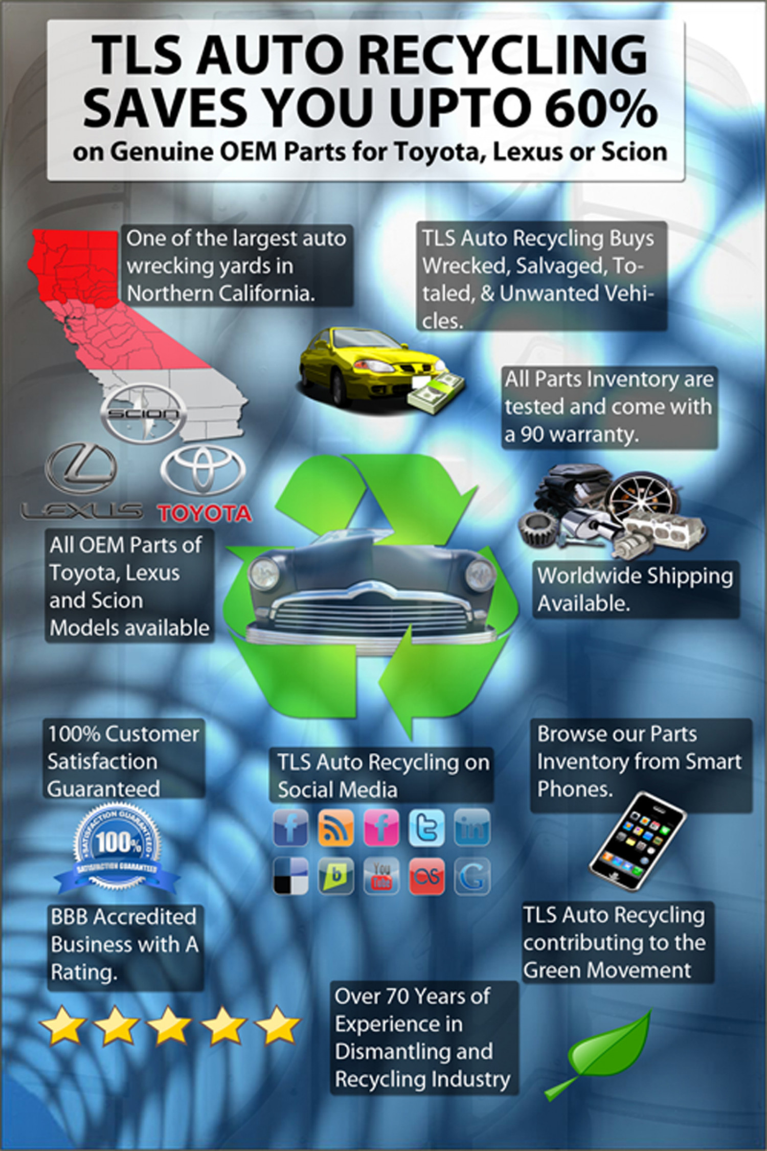 TLS Auto Recycling Infographic