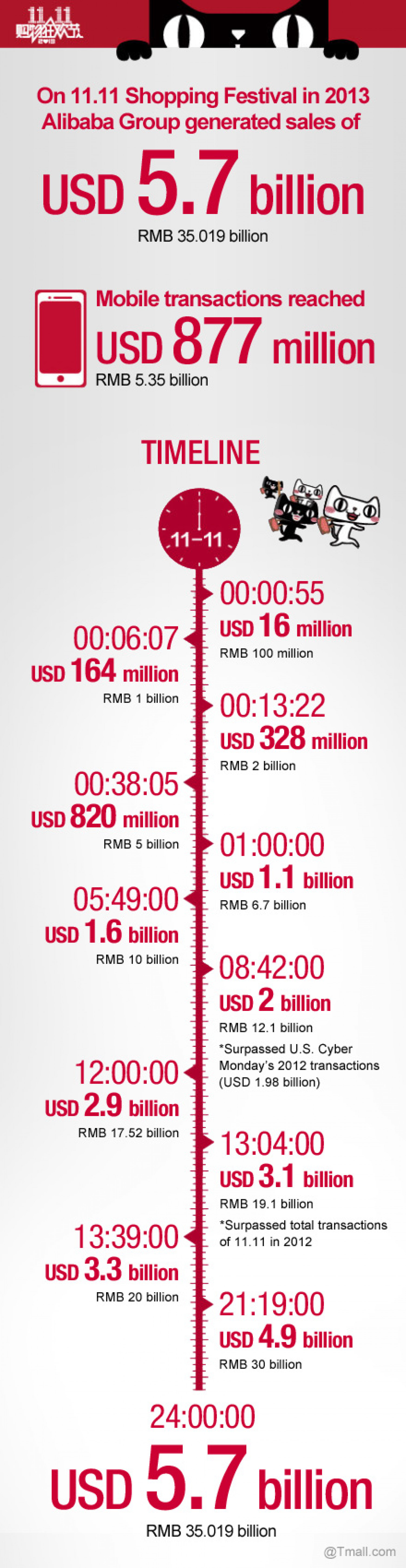 Tmall Tick Tock: A Singles' Day Shopping Timeline  Infographic