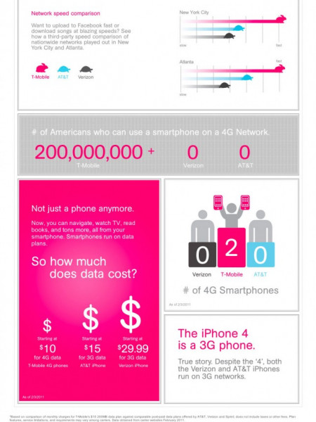 T-Mobile - The State of the Smartphone Infographic