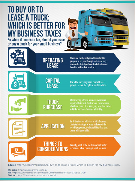 To Buy or to Lease a Truck; Which is Better for my Business Taxes Infographic