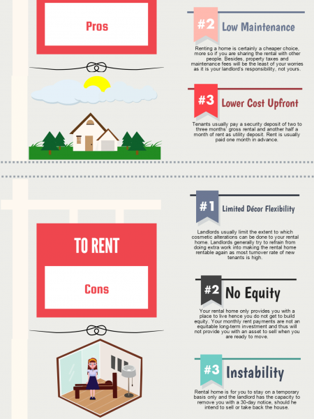 To Buy or To Rent Infographic