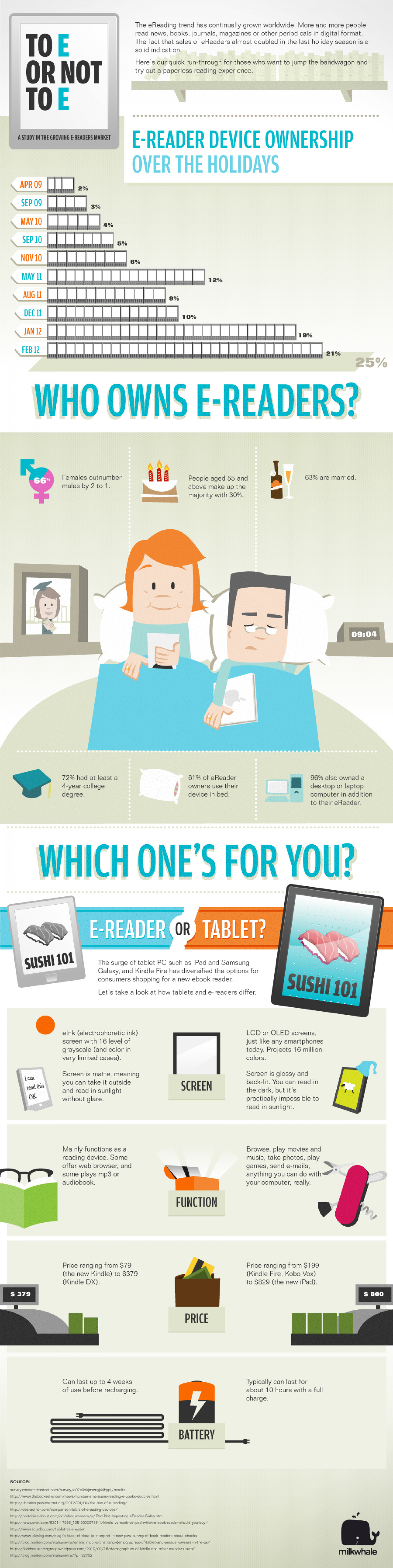 To E or Not to E: A Study in the Growing E-Readers Market Infographic
