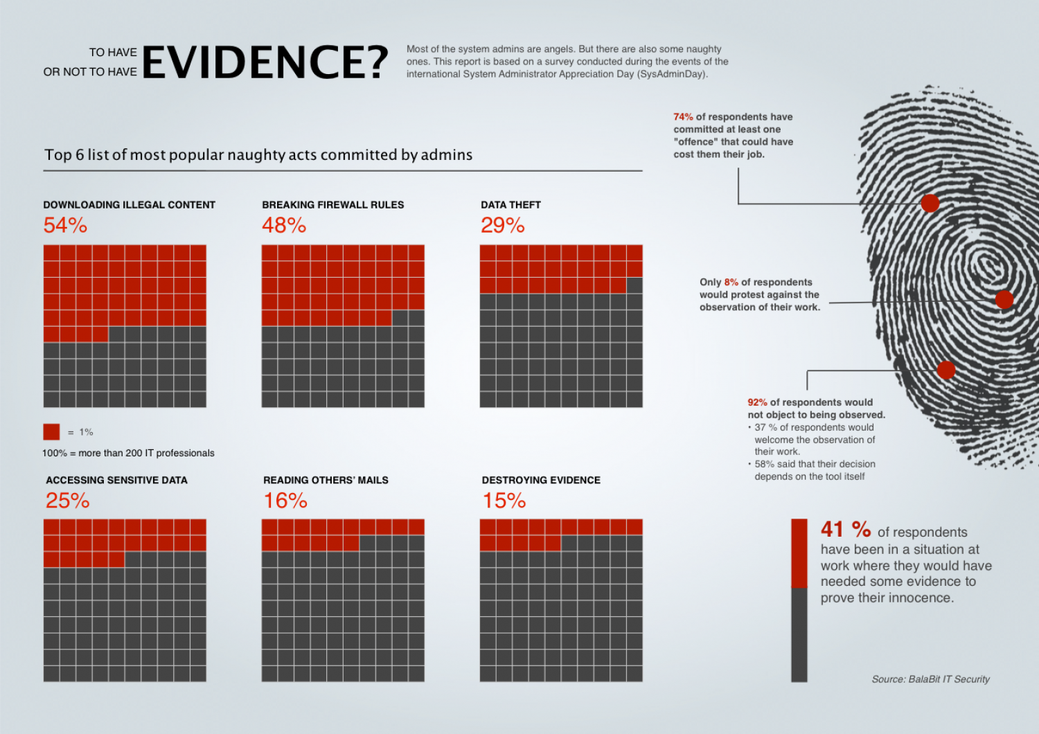 To Have or Not to have Evidence? Infographic