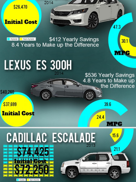 To Hybrid Or Not To Hybrid - Hybrids VS Their Gas Equivalents Infographic