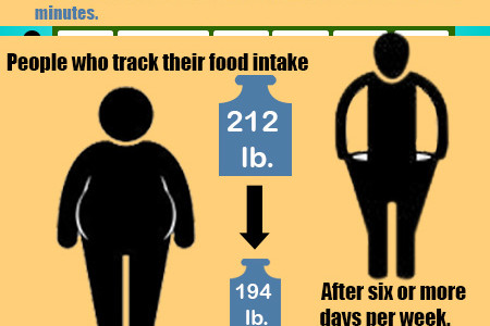 To Lose Weight: Track Food Intake Infographic