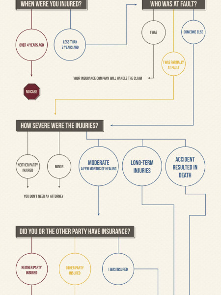 To Sue, or Not to Sue? Infographic