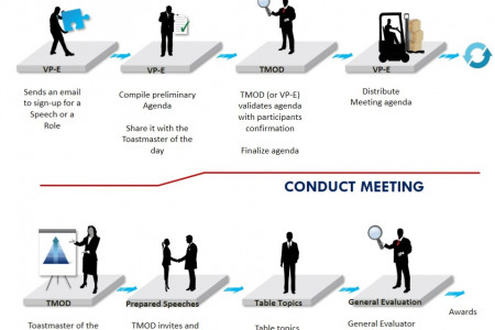 Toastmasters Club Process flows Infographic