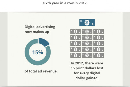 Today's Declining Newspaper and Print Ad Revenue Infographic