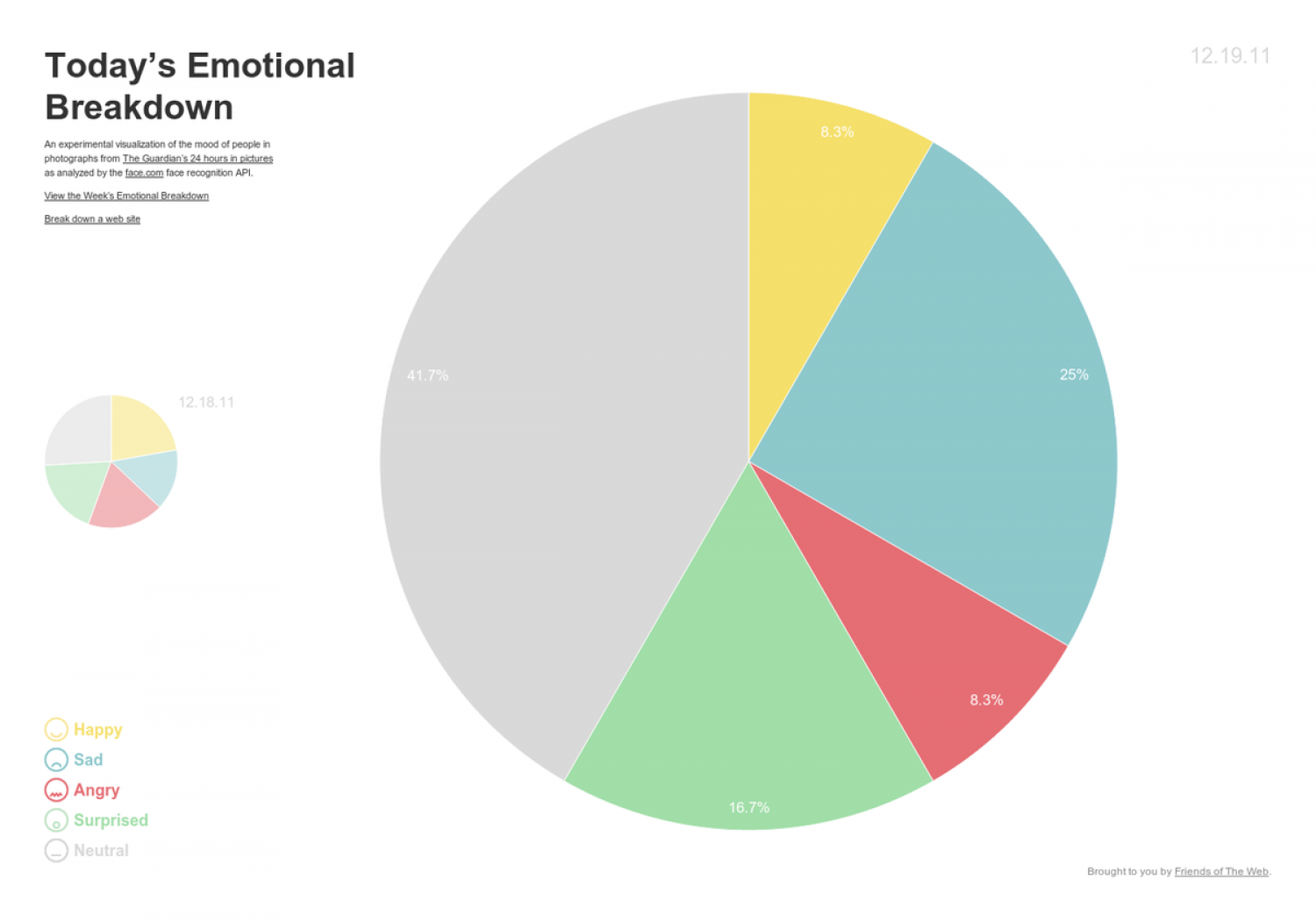 Today's Emotional Breakdown Infographic