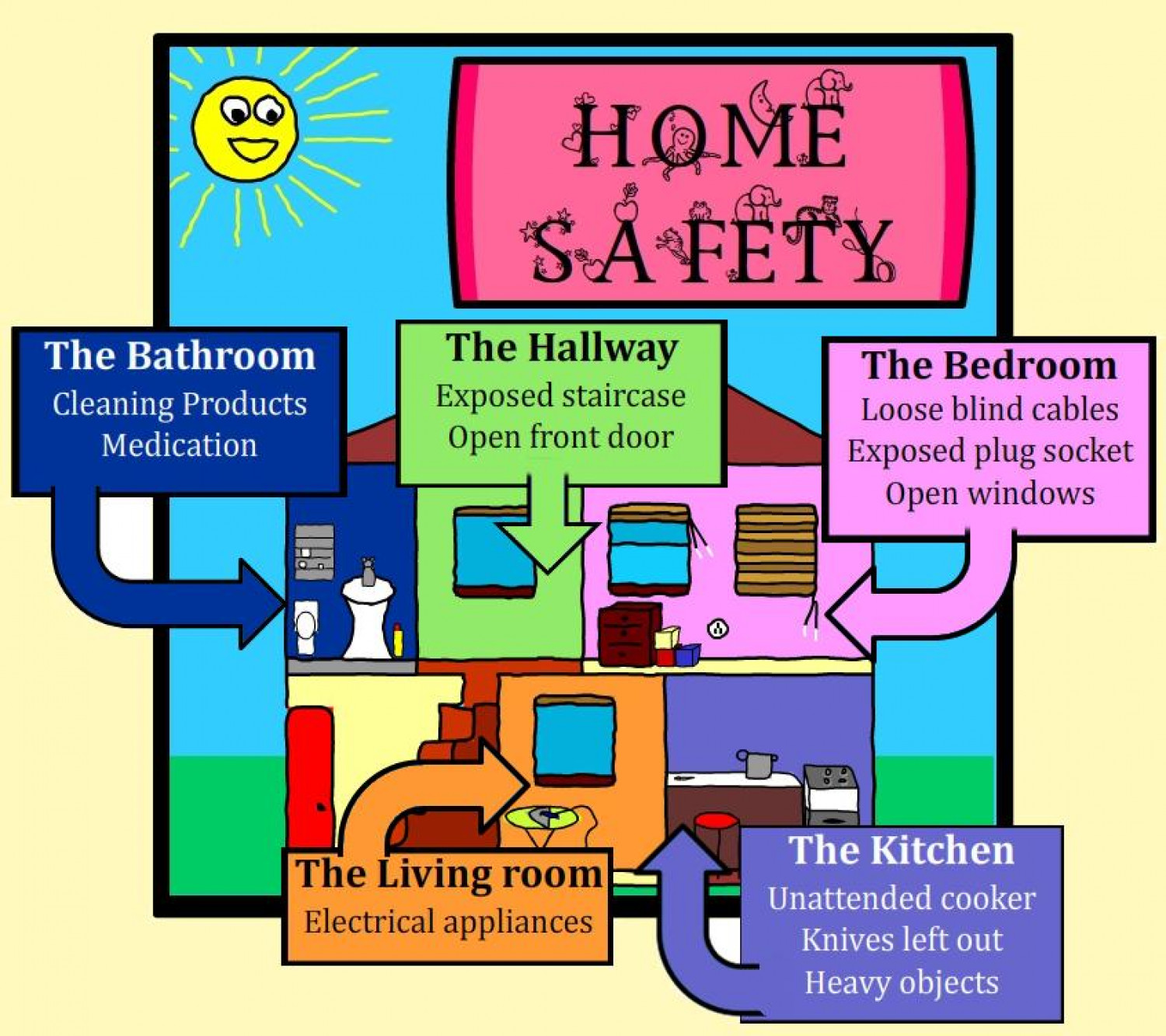 Toddler Safety - common home dangers | Visual.ly