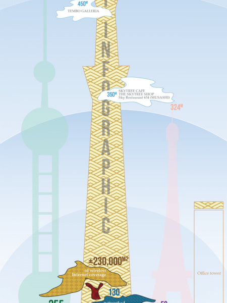 Tokyo Skytree Town Powered By NTT Communications Infographic