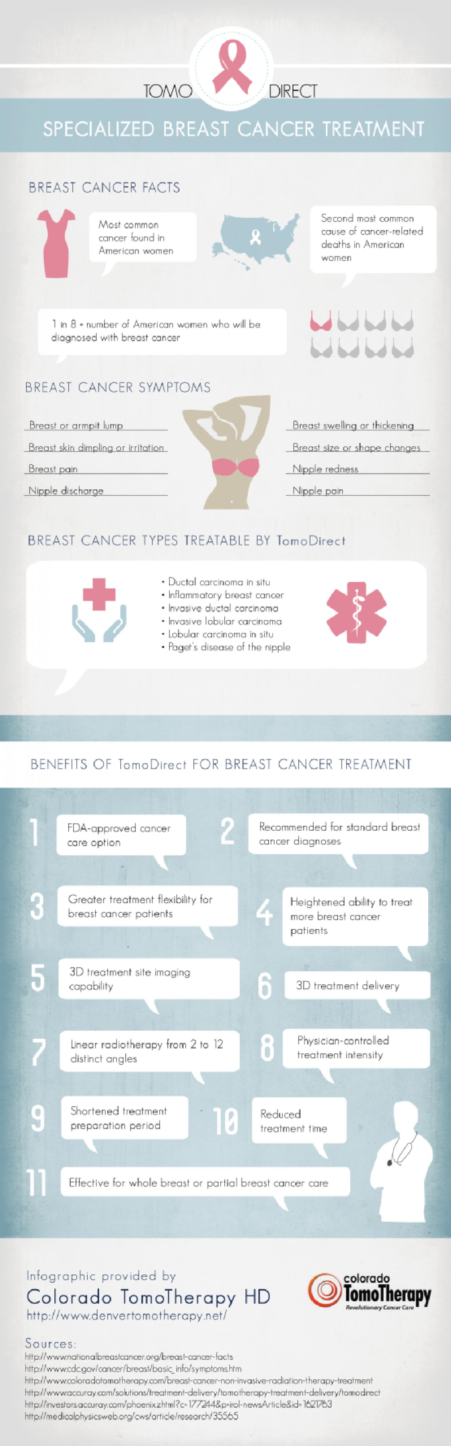 TomoDirect: Specialized Breast Cancer Treatment Infographic