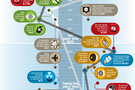 Tomorrow's world: A guide to the next 150 years Infographic