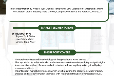 Tonic Water Market: Global Industry Growth, Market Size, Share and Forecast 2019-2025 Infographic