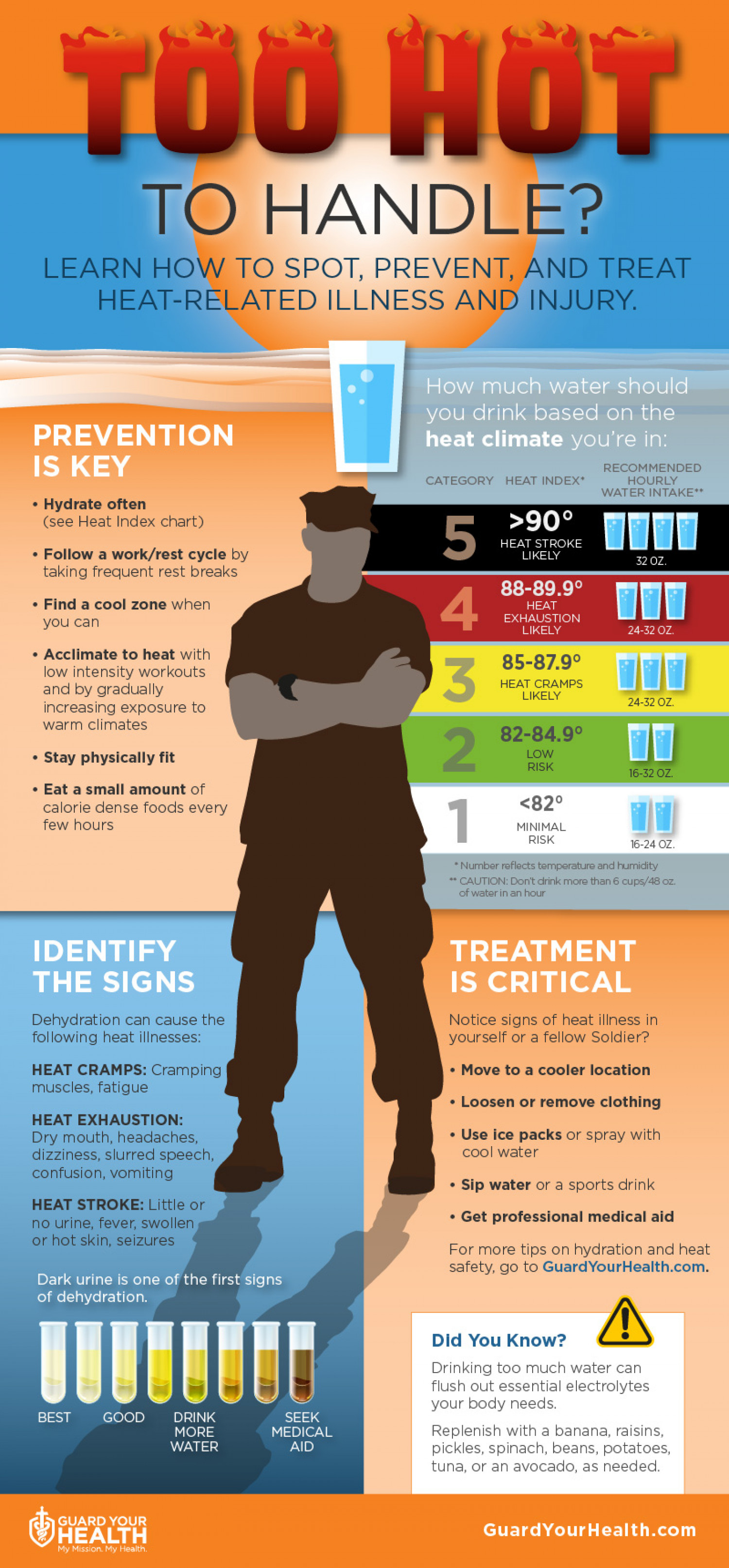Too Hot To Handle? Infographic
