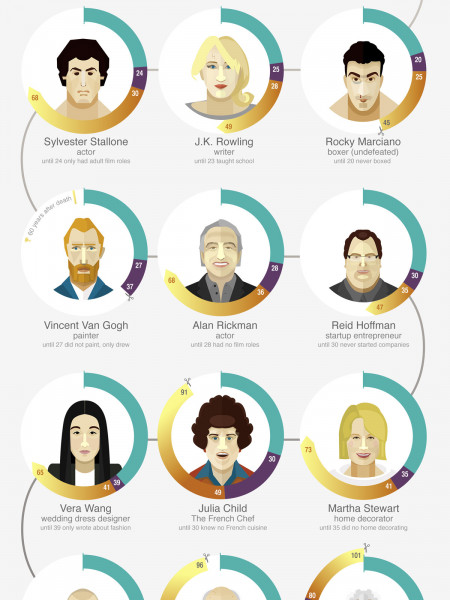 Too Late to Learn? Infographic