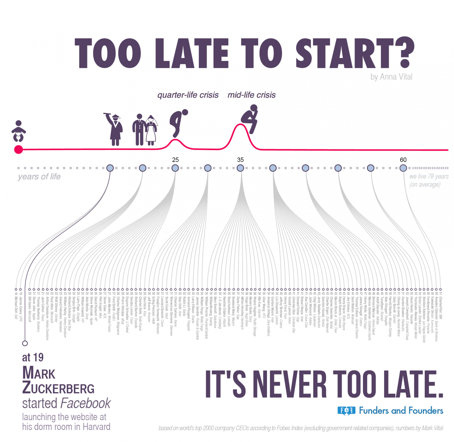 Too Late To Start? Infographic